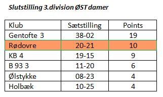 Elite: Oprykning og fortsat plads i 1. division
